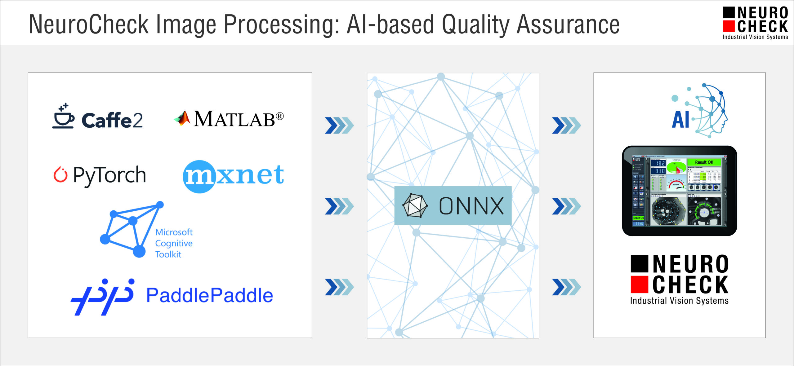 NeuroCheck AI-Xtension ONNX Support New Release (IMage © NeuroCheck)