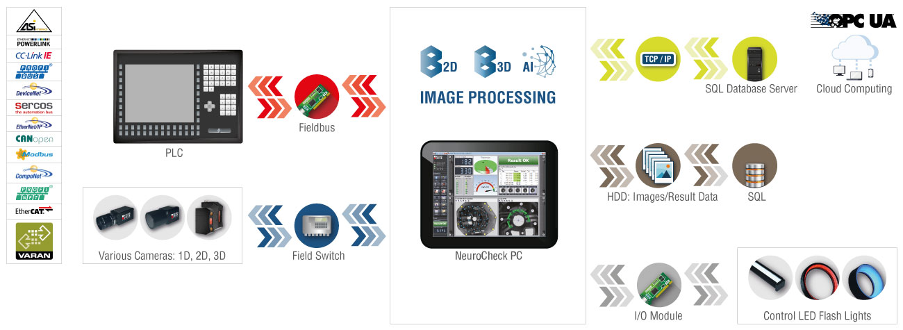 NeuroCheck Machine Vision Platform - Industry 4.0 connected (Image © NeuroCheck)